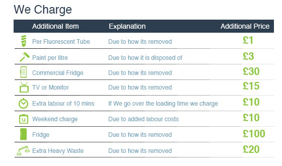 Waste Clearance Costs in SW15